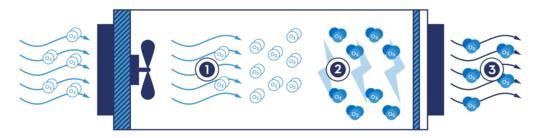 Illustration av hur ozongeneratorn funkar